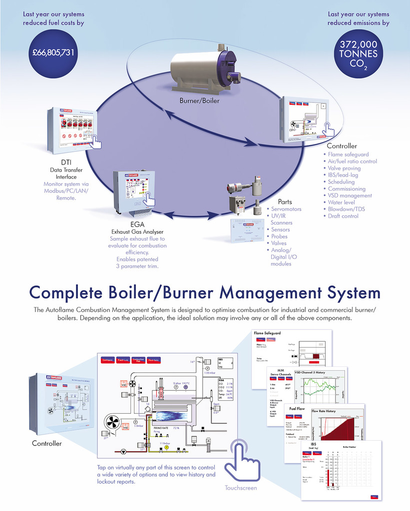 Autoflame Engineering Burner Combustion Systems Industrial Gas Boiler Wiring Diagram And Commercial Controls